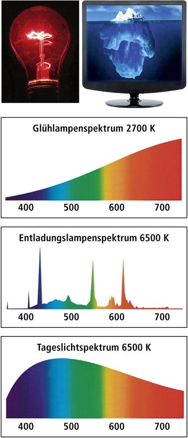 Farbspektrum im Vergleich