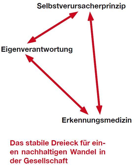 Stabiles Dreieck Mit Eigenverantwortung und Erkennungsmedizin zum nachhaltigen Gesundheitssystem