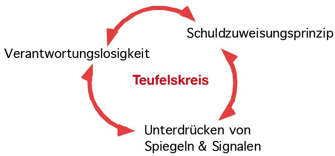 Teufelskreis Mit Eigenverantwortung und Erkennungsmedizin zum nachhaltigen Gesundheitssystem