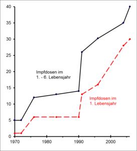 Impfempfehlungen in Deutschland