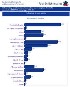 Impfschäden Statistik
