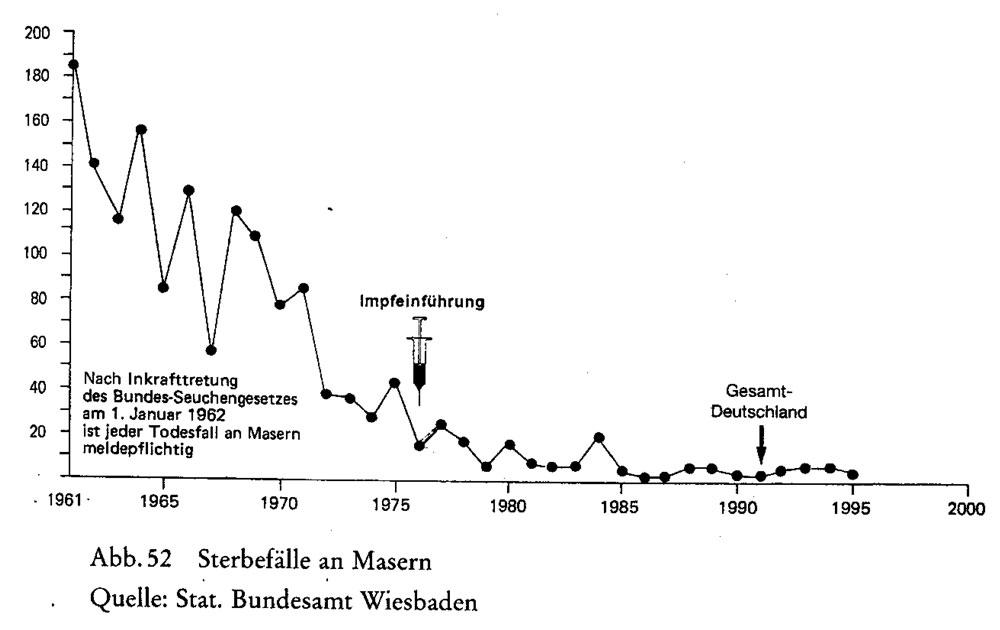Impfung und Sterbefälle bei Masern