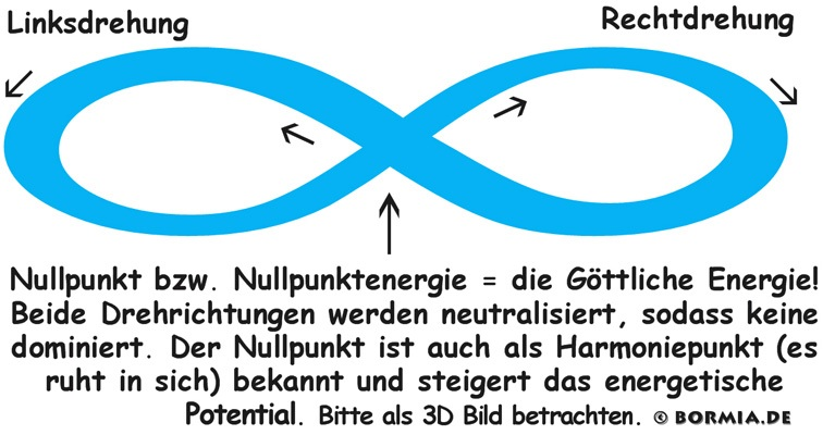 Lemniskate Nullpunkt Energie