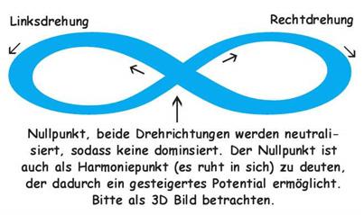 Linksdrehung - Rechtsdrehung - Harmoniepunkt
