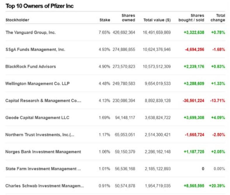 Wem gehört Pfizer? Top 10 Besitzer von Pfizer Inc.