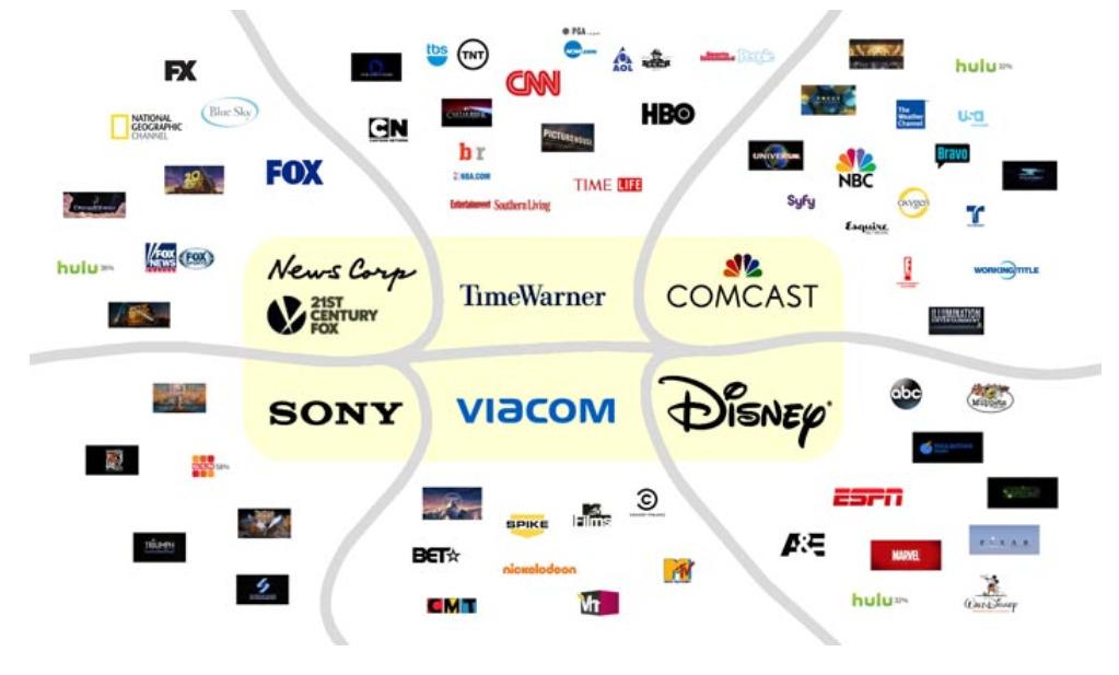 Die Vernetzung der Konzerne